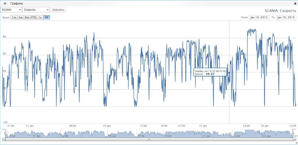 мониторинг транспорта , графики скорости, уровня топлива, напряжения